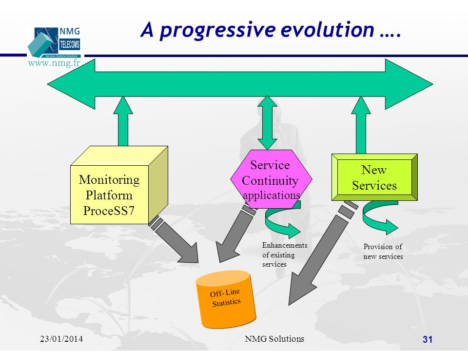 A progressive evolution ….