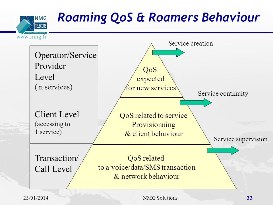 Roaming QoS & Roamers Behaviour