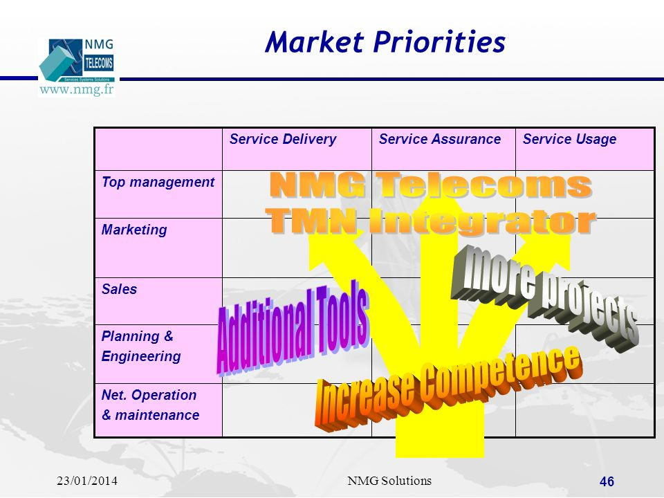 NMG Telecoms TMN Integrator more projects Additional Tools