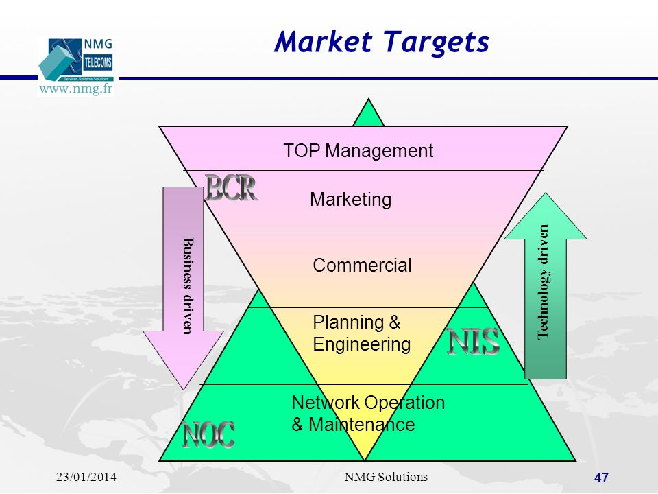 Market Targets BCR NIS NOC TOP Management Marketing Commercial