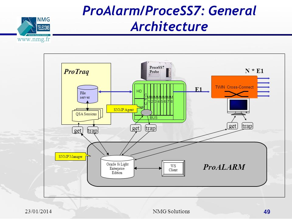ProAlarm/ProceSS7: General Architecture