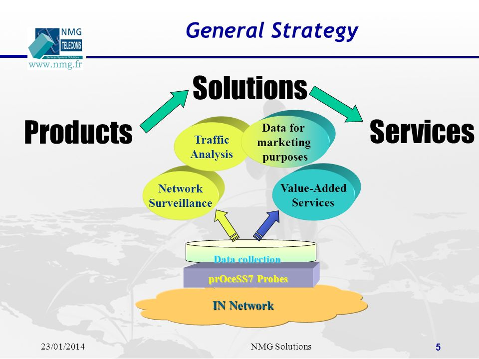 Solutions Products Services General Strategy Data for marketing