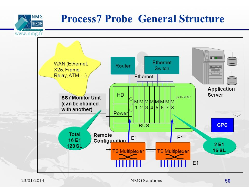 Process7 Probe General Structure