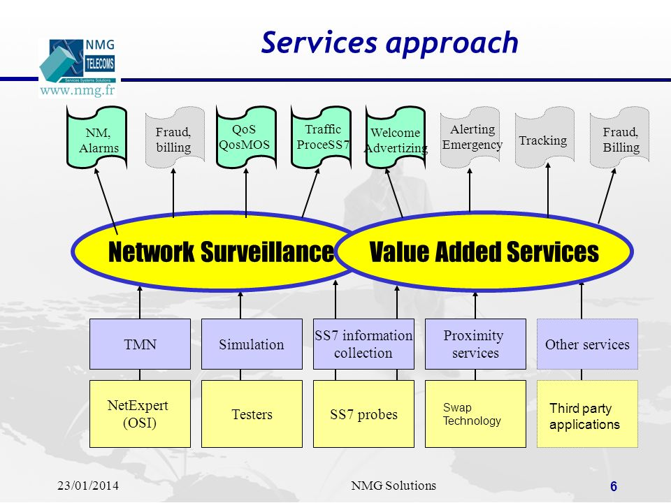 Services approach Network Surveillance Value Added Services TMN