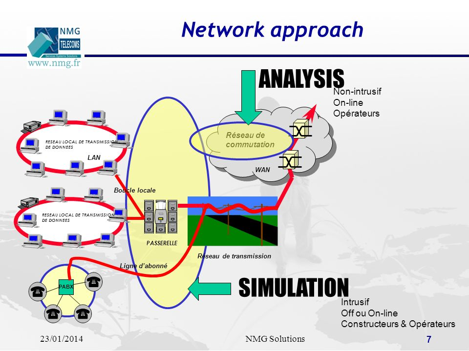 ANALYSIS SIMULATION Network approach Non-intrusif On-line Opérateurs