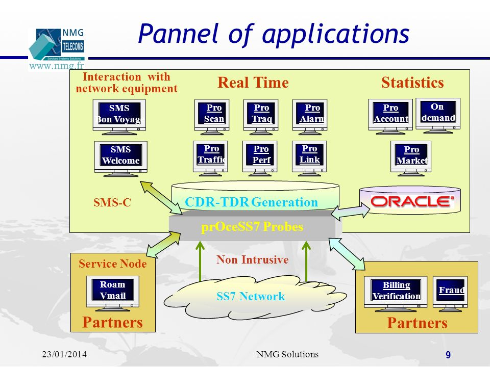 Pannel of applications