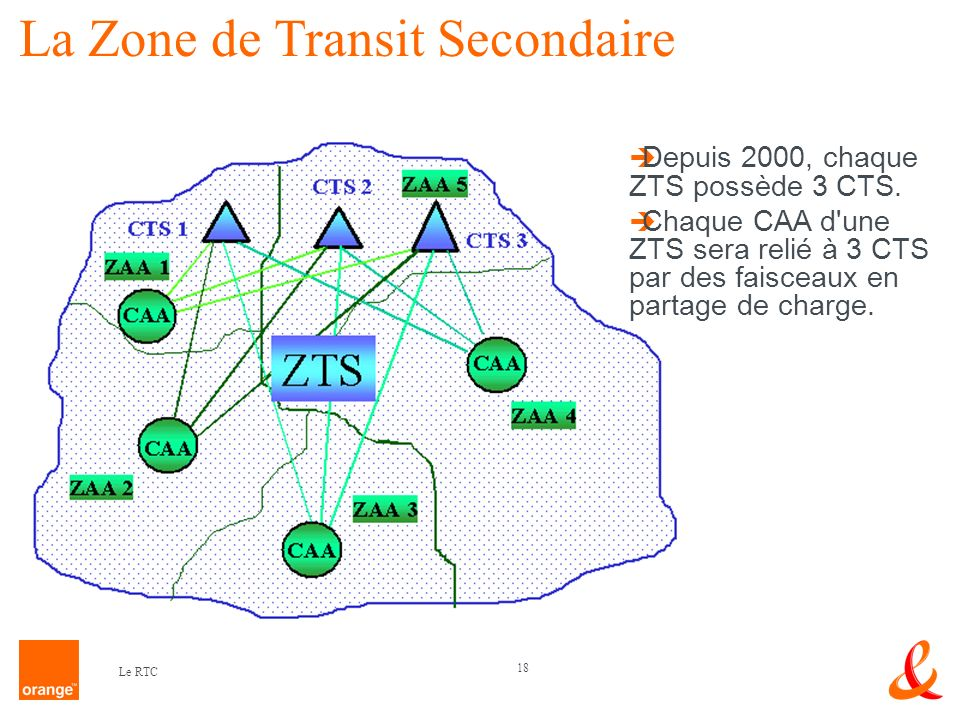 La Zone de Transit Secondaire