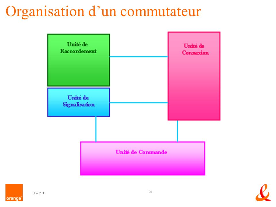 Organisation d'un commutateur