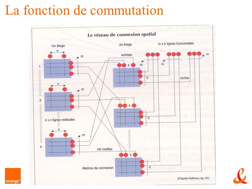 La fonction de commutation