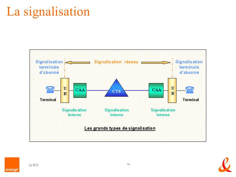 La signalisation Le RTC
