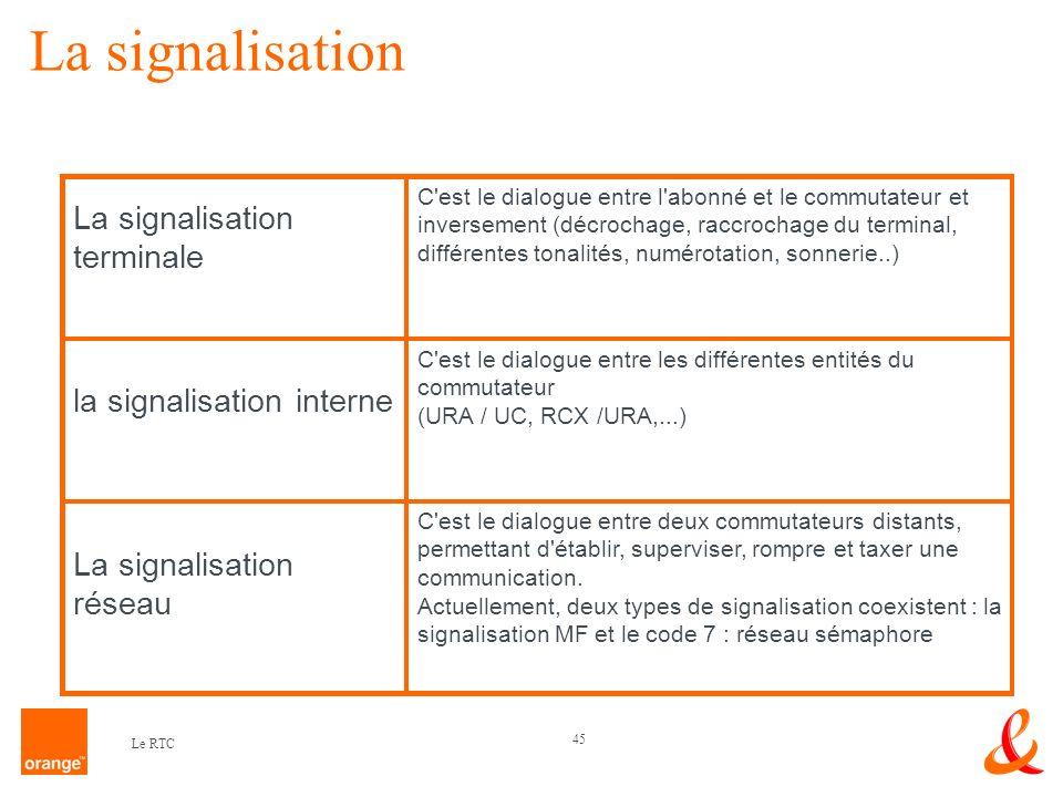 La signalisation La signalisation terminale la signalisation interne