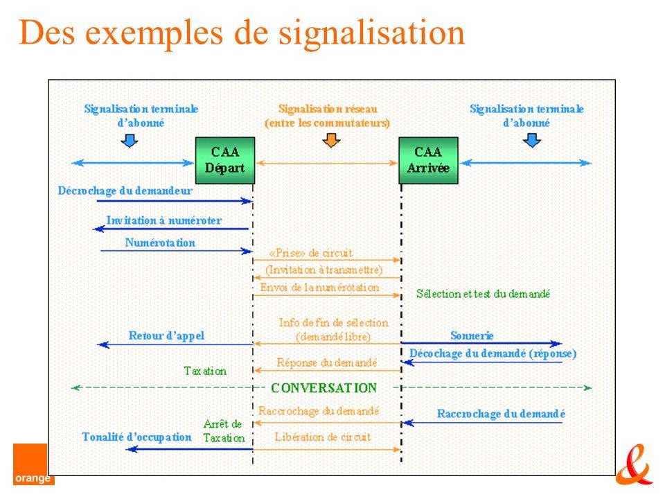 Des exemples de signalisation
