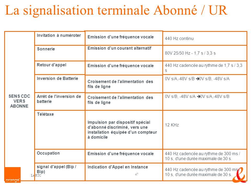 La signalisation terminale Abonné / UR
