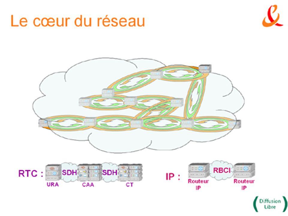 Le RTC