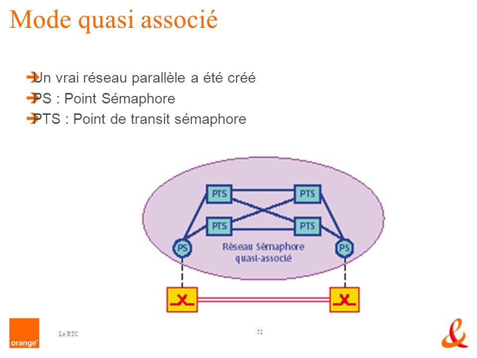 Mode quasi associé Un vrai réseau parallèle a été créé
