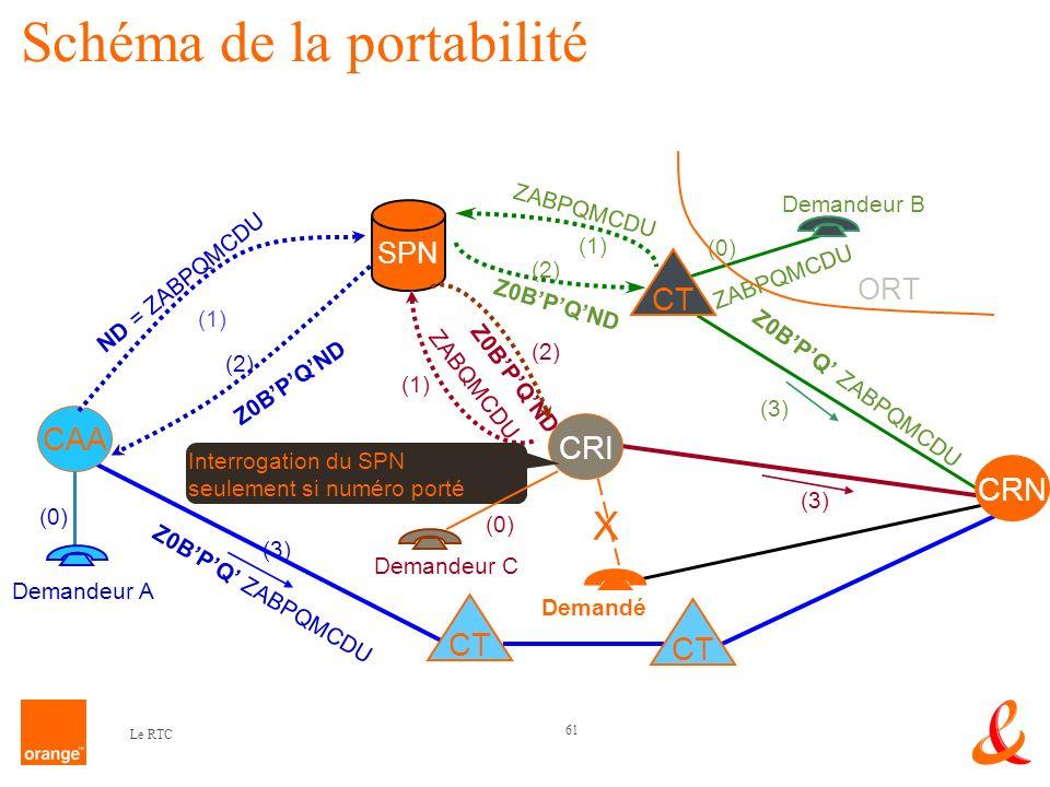 Schéma de la portabilité