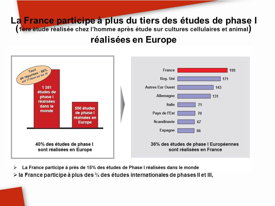 La France participe à plus du tiers des études de phase I (1ère étude réalisée chez l'homme après étude sur cultures cellulaires et animal) réalisées en Europe