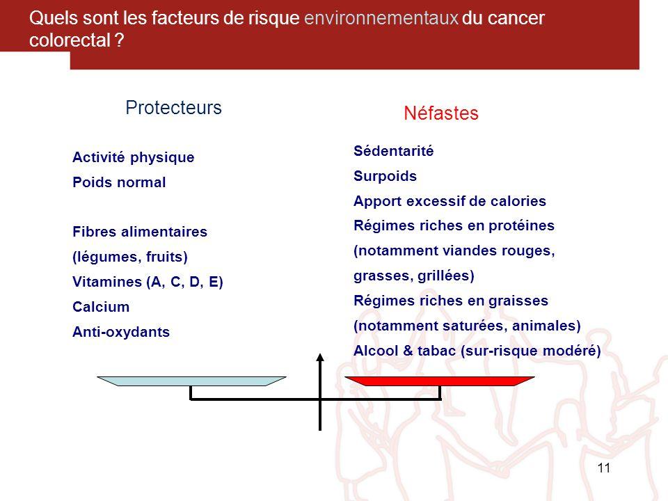 Quels sont les facteurs de risque environnementaux du cancer colorectal