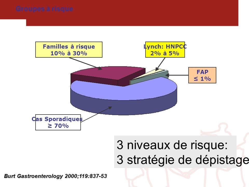 Burt Gastroenterology 2000;119:837-53