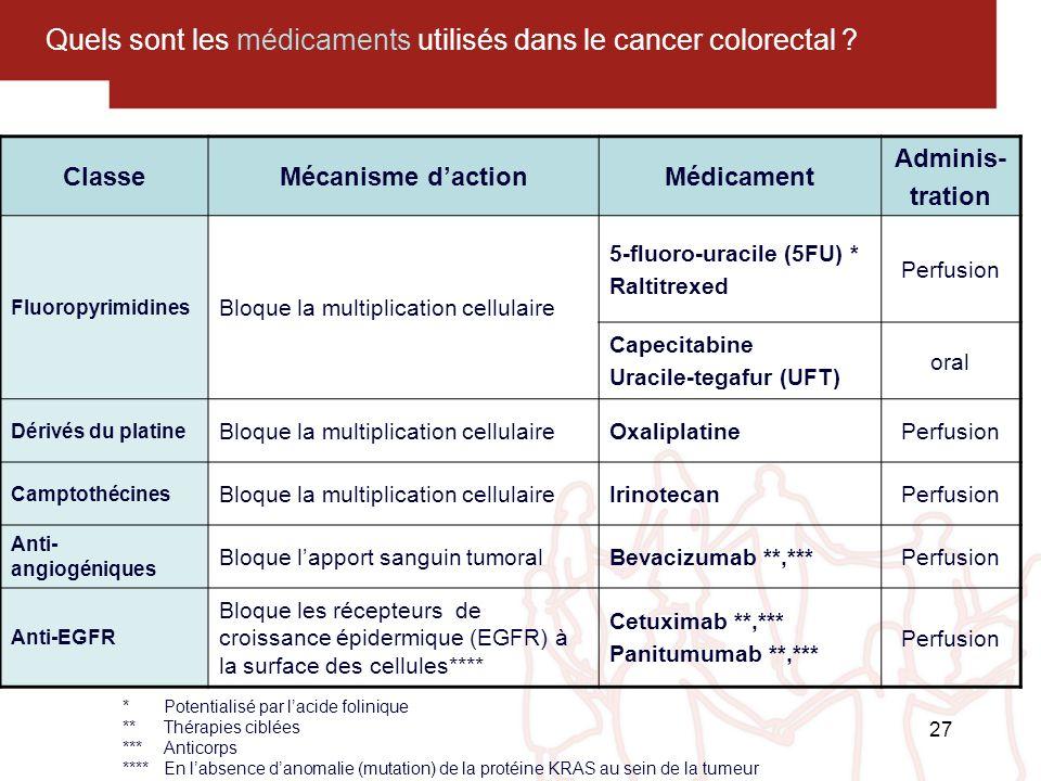 Quels sont les médicaments utilisés dans le cancer colorectal