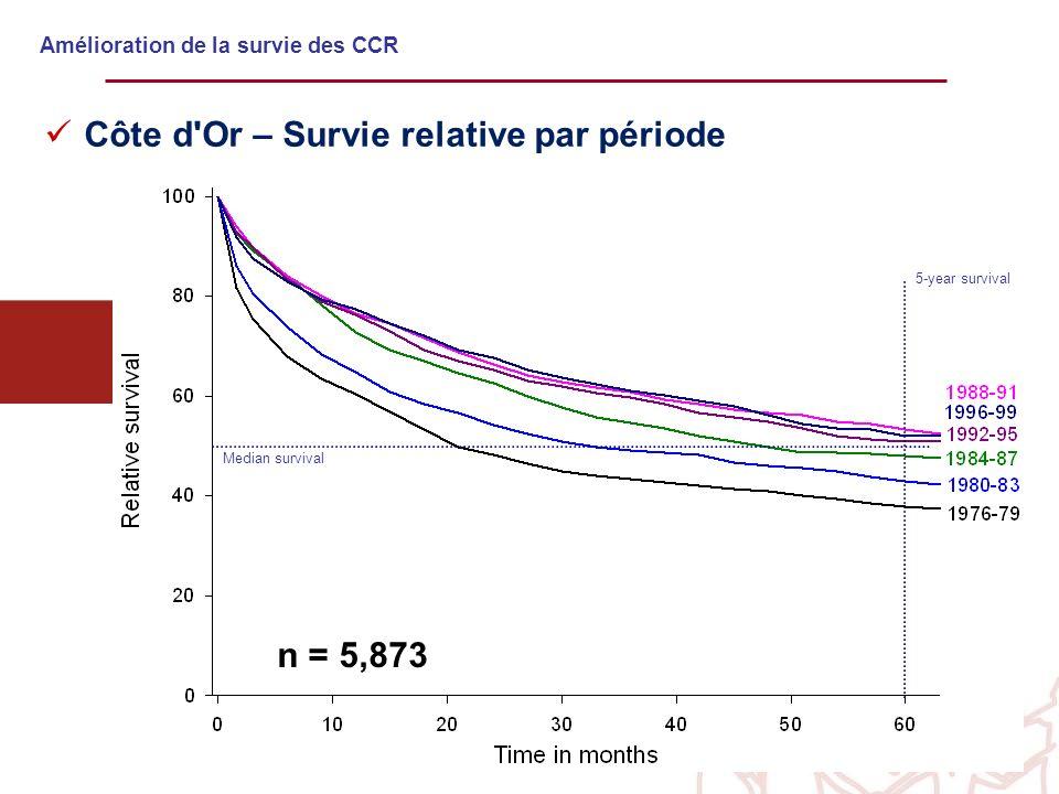Amélioration de la survie des CCR