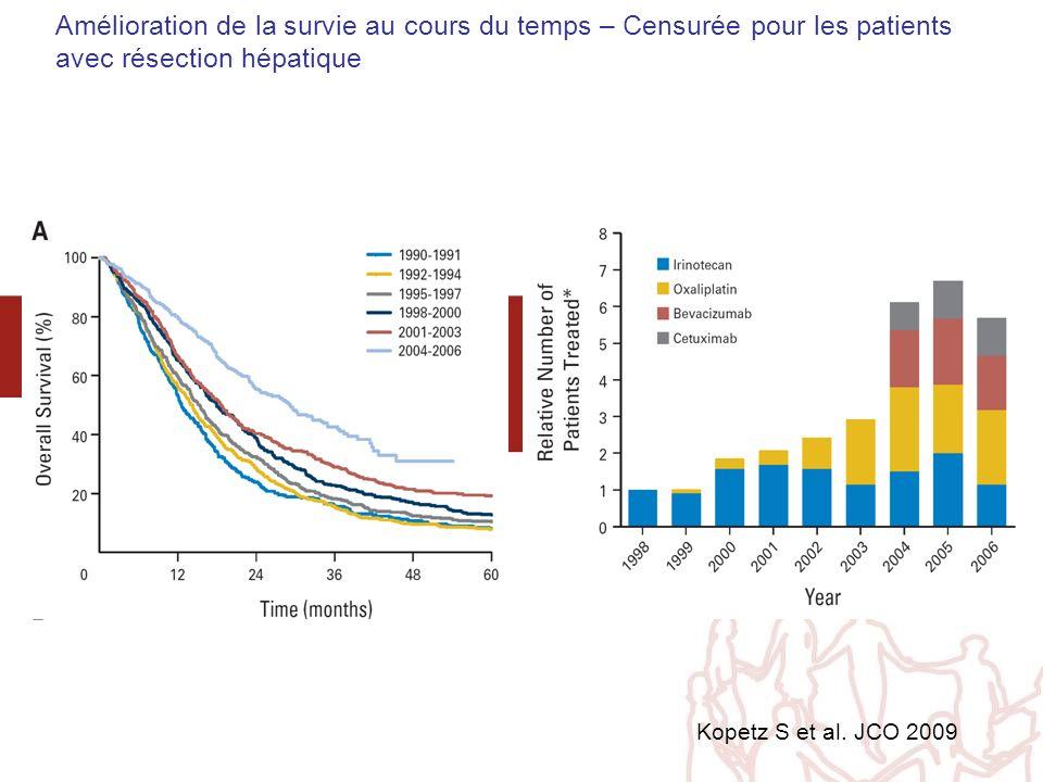 Amélioration de la survie au cours du temps – Censurée pour les patients avec résection hépatique