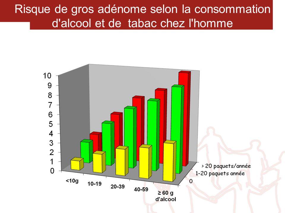 Risque de gros adénome selon la consommation d alcool et de tabac chez l homme
