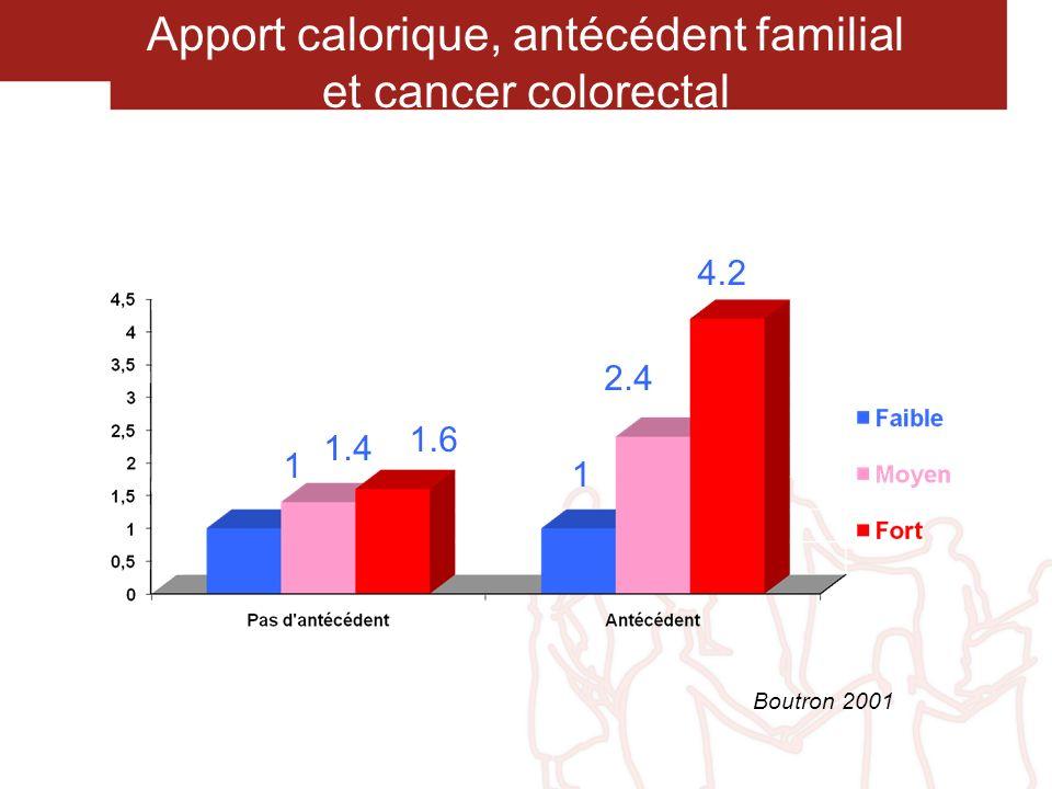 Apport calorique, antécédent familial et cancer colorectal