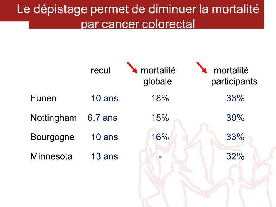 Le dépistage permet de diminuer la mortalité par cancer colorectal