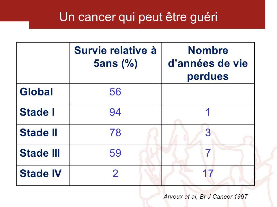 Survie relative à 5ans (%) Nombre d'années de vie perdues