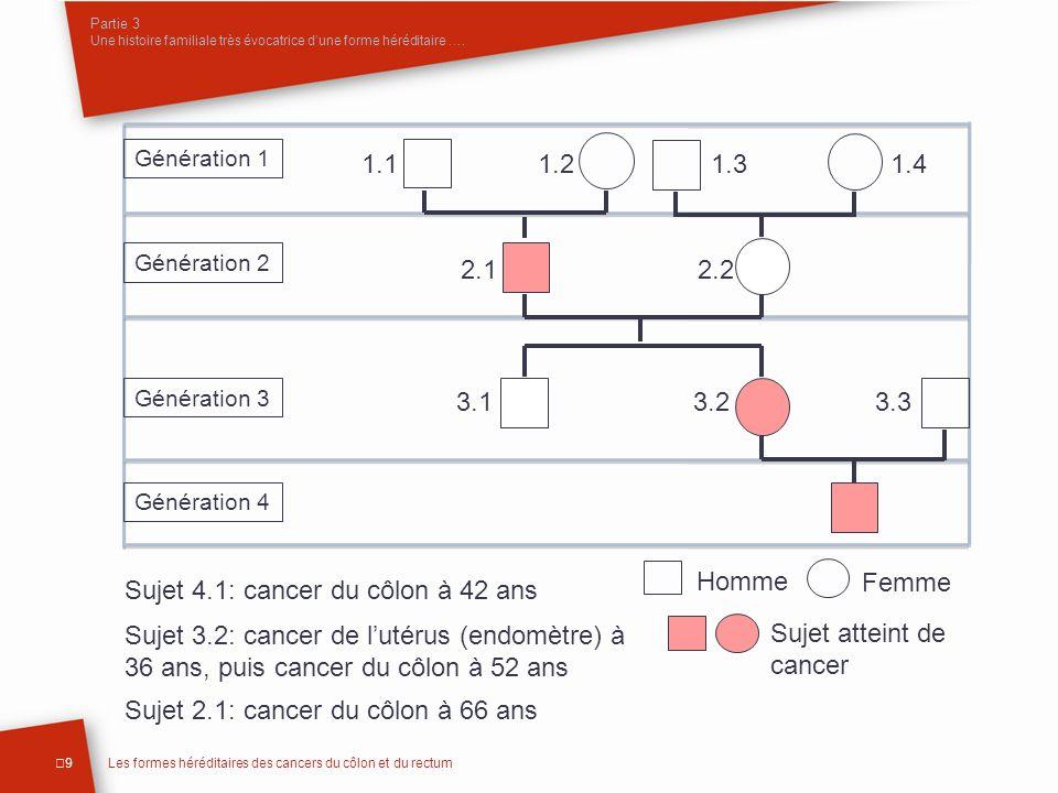Sujet 4.1: cancer du côlon à 42 ans