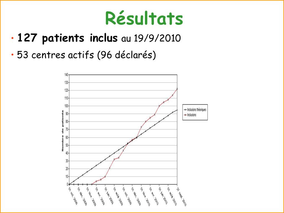 Résultats 127 patients inclus au 19/9/2010
