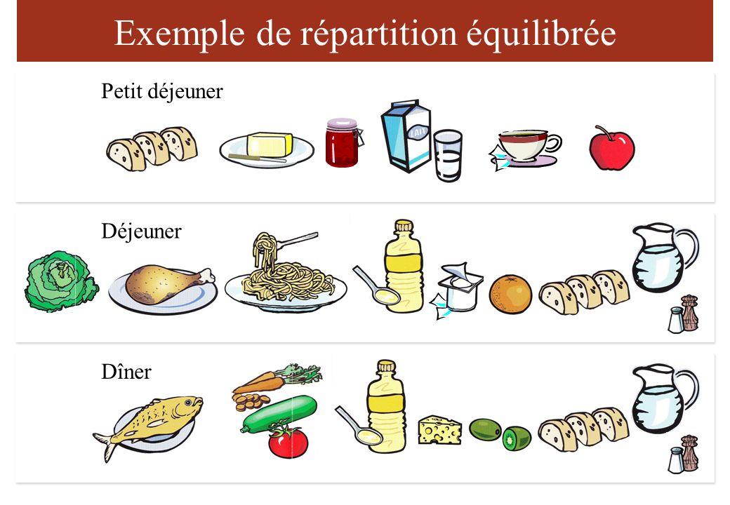 Exemple de répartition équilibrée