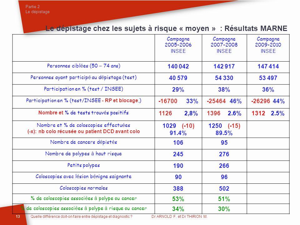 Le dépistage chez les sujets à risque « moyen » : Résultats MARNE