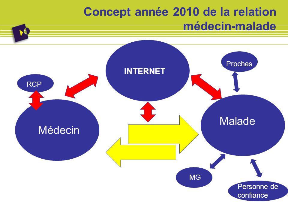 Concept année 2010 de la relation médecin-malade