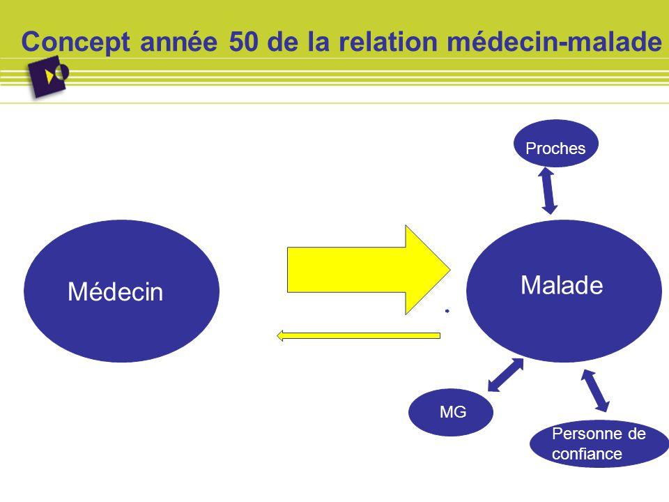 Concept année 50 de la relation médecin-malade