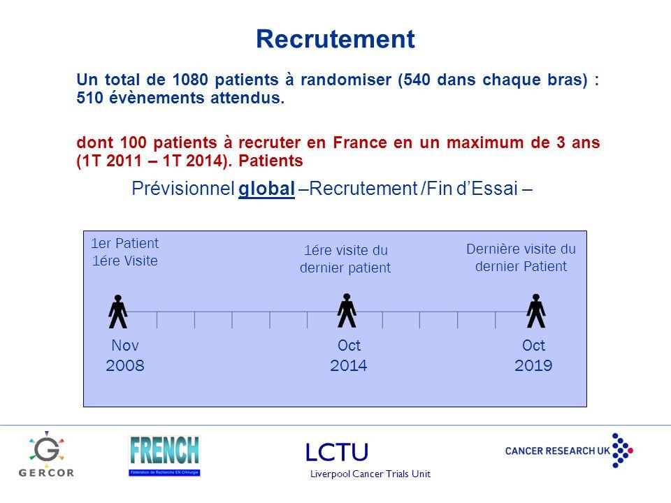 Recrutement Prévisionnel global –Recrutement /Fin d'Essai –