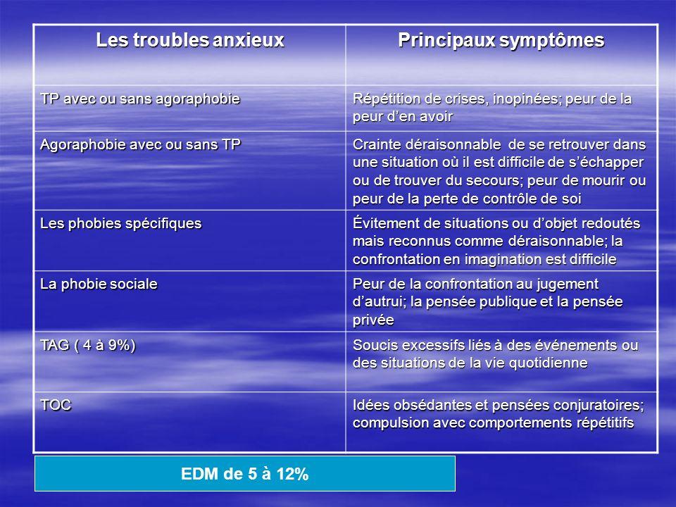 Les troubles anxieux Principaux symptômes
