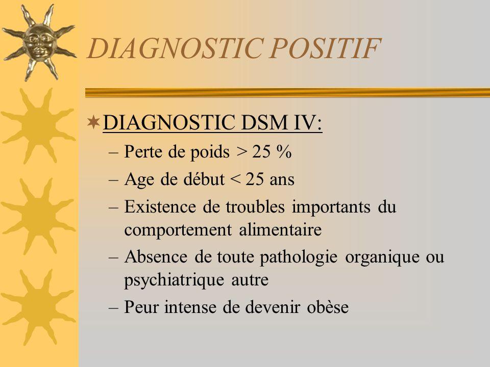 DIAGNOSTIC POSITIF DIAGNOSTIC DSM IV: Perte de poids > 25 %
