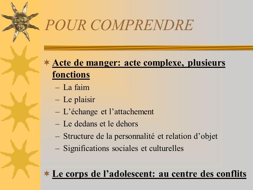 POUR COMPRENDRE Acte de manger: acte complexe, plusieurs fonctions