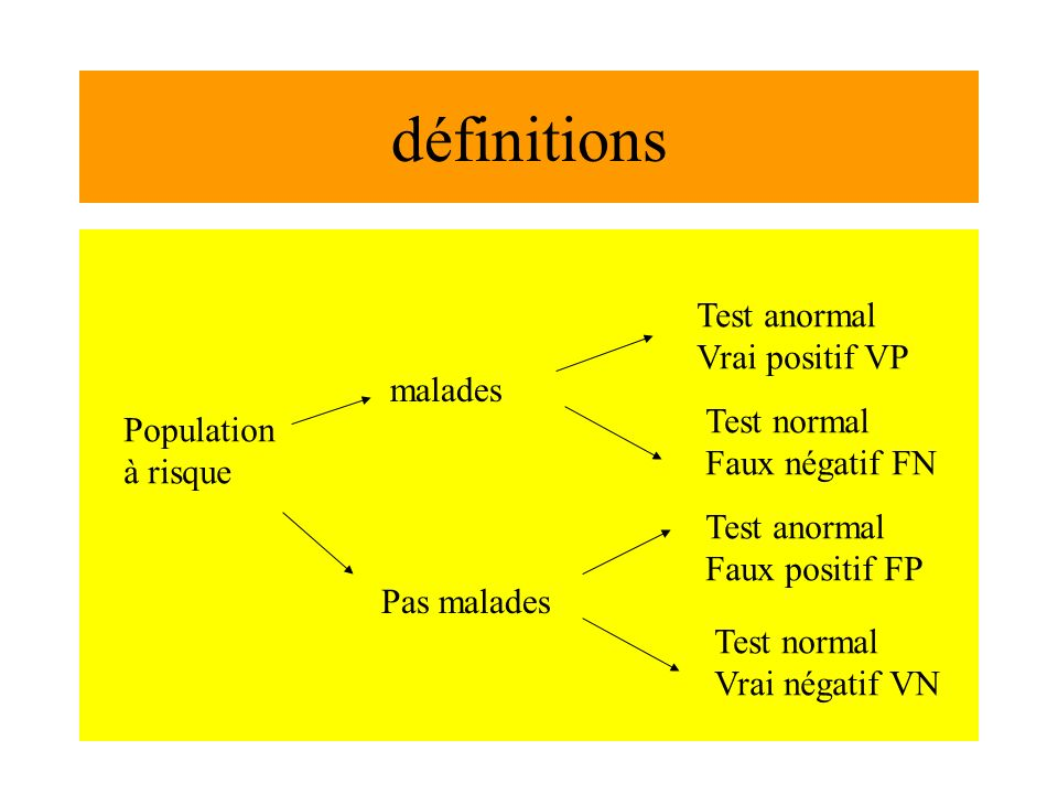 définitions Test anormal Vrai positif VP malades Test normal