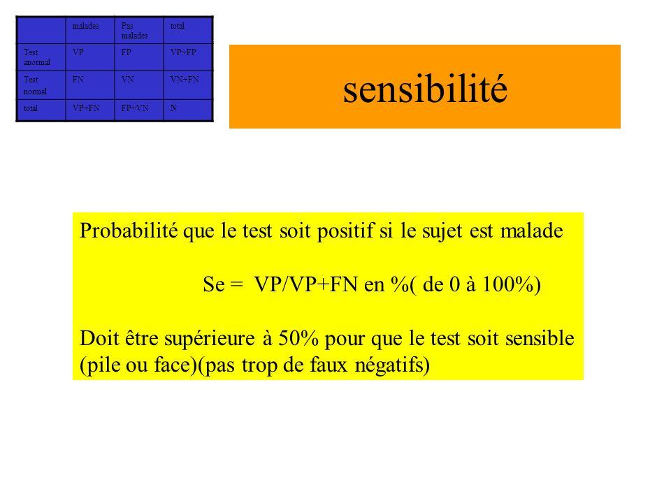 malades Pas malades. total. Test anormal. VP. FP. VP+FP. Test. normal. FN. VN. VN+FN. VP+FN.