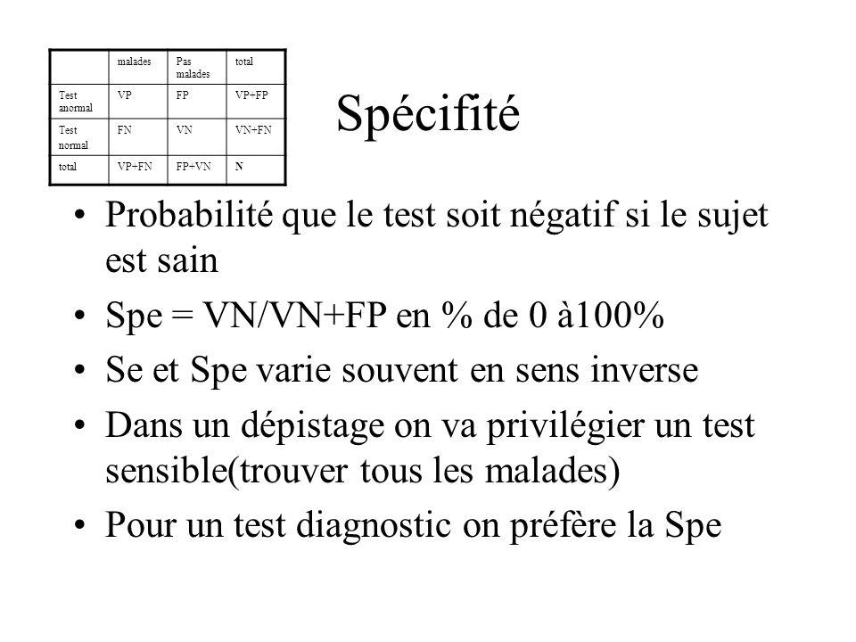 Spécifité Probabilité que le test soit négatif si le sujet est sain