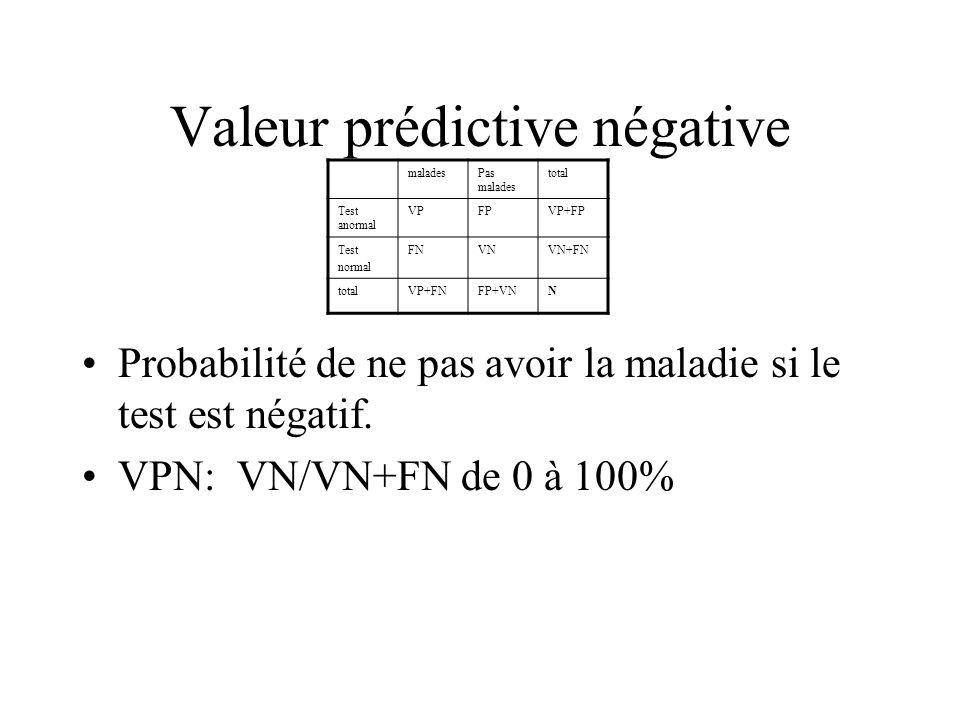 Valeur prédictive négative