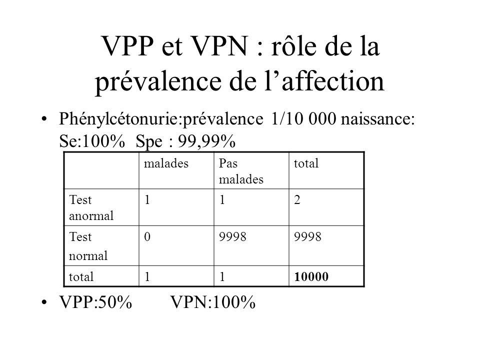 VPP et VPN : rôle de la prévalence de l'affection