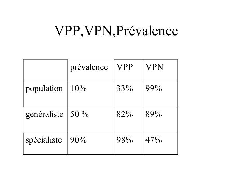 VPP,VPN,Prévalence prévalence VPP VPN population 10% 33% 99%