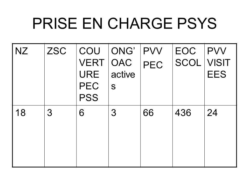 PRISE EN CHARGE PSYS NZ ZSC COUVERTURE PEC PSS ONG'OAC actives PVV PEC