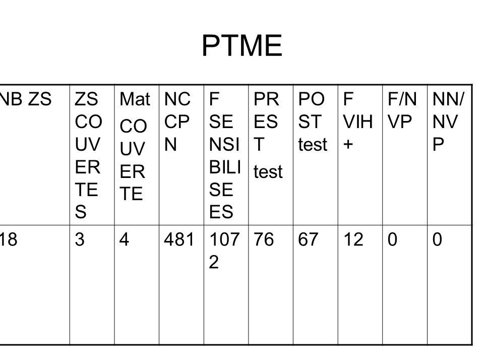 PTME NB ZS ZS COUVERTES Mat COUVERTE NC CPN F SENSIBILISEES PREST test
