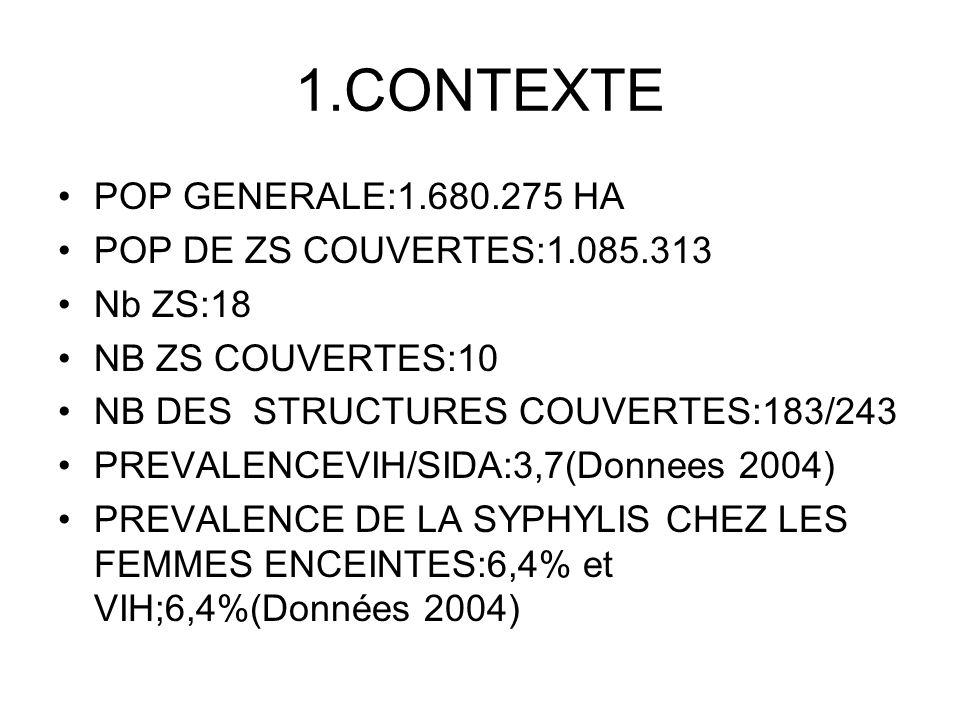 1.CONTEXTE POP GENERALE:1.680.275 HA POP DE ZS COUVERTES:1.085.313