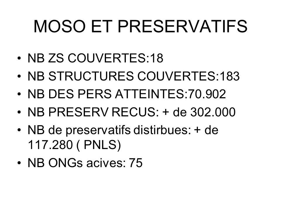 MOSO ET PRESERVATIFS NB ZS COUVERTES:18 NB STRUCTURES COUVERTES:183